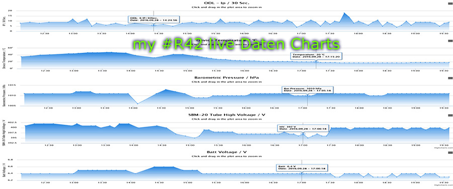 my #R42 live Daten Charts